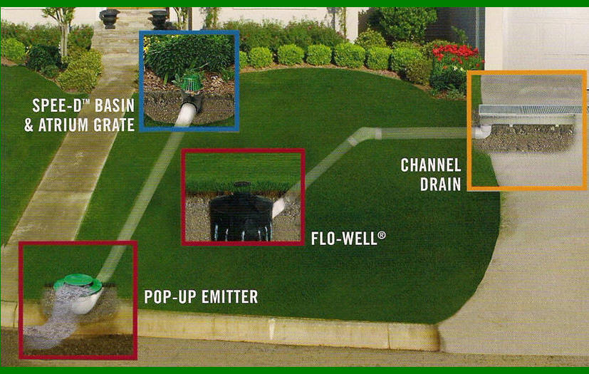 Backyard Drainage Systems st louis drainage solutions | yard drains